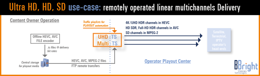 BBright_Multi-TS_Remotely operated linear multichannel TS playout workflow