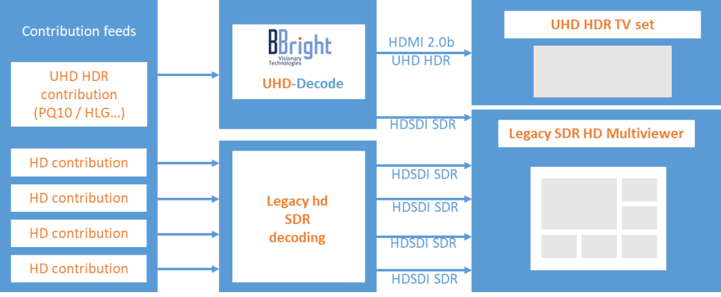 BBright_UHD HDR in HD SDR infrastructures