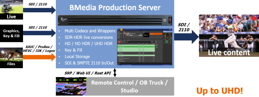 BMedia Production Server diagram