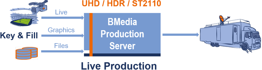 BMedia Production Server