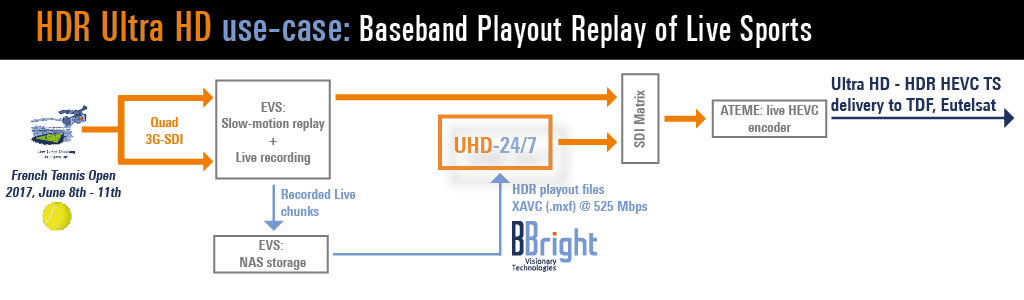 Euromedia R-G with BBright in OB Truck - baseband Playout replay